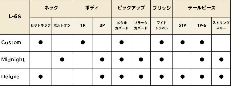 Gibson L-6Sのスペックをまとめた表