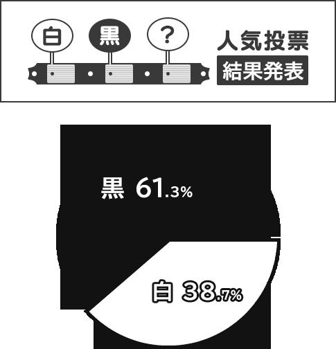 人気投票 結果発表